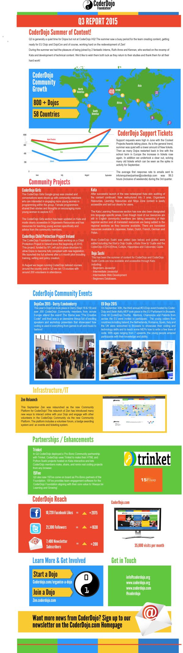 CoderDojo Q32015 Report