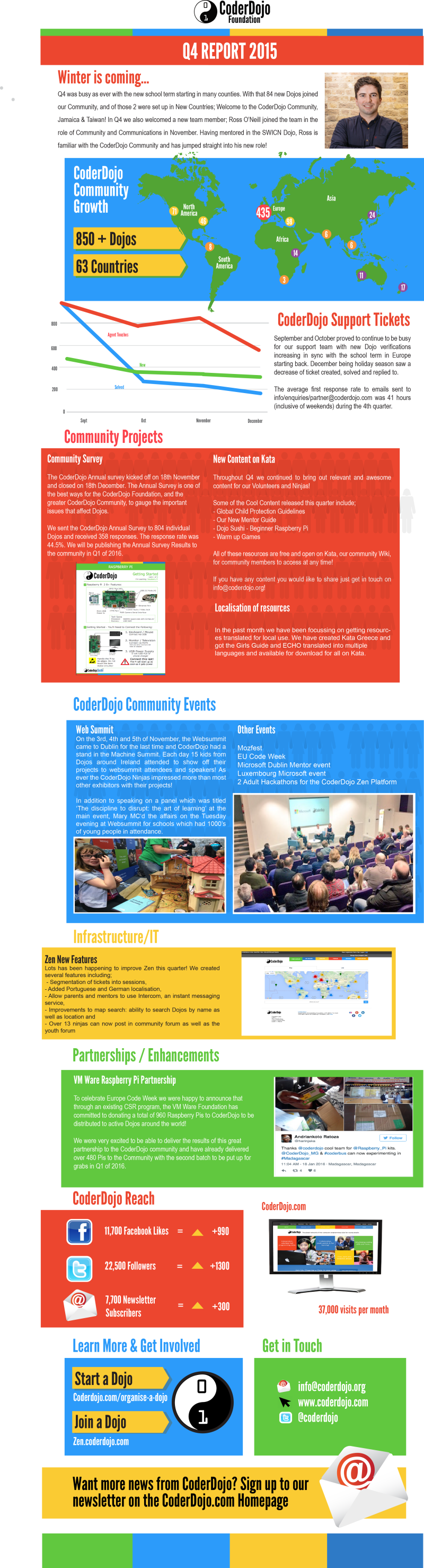CoderDojo Q42015 Report