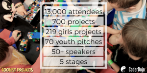 13,000 attendees700 projects219 girls70 youth pitches50+ speakers5 stages (1)