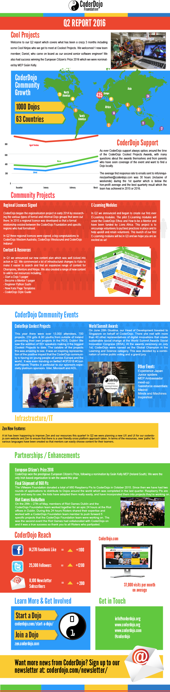CoderDojo Q2 2016 Report