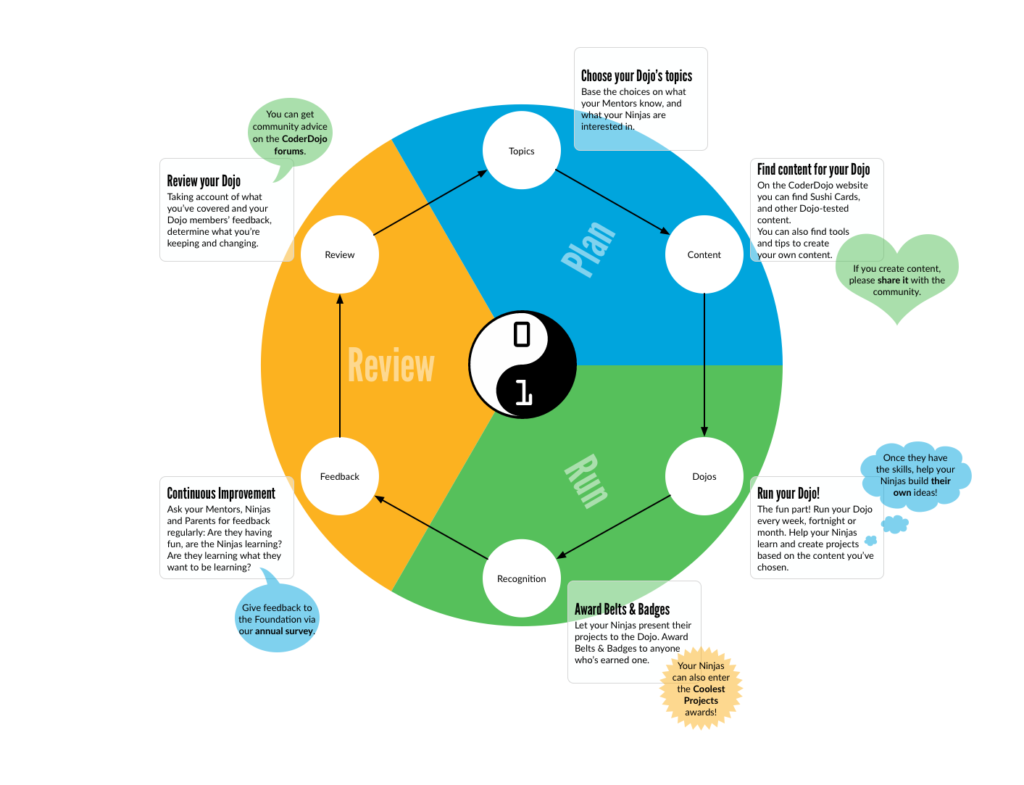 "A circle divided into three segments, marked ""Plan"", ""Run"" and ""Review"". The image summarises this article."